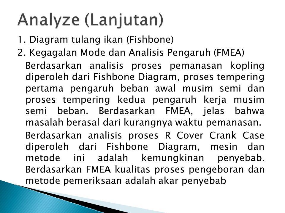 Analyze (Lanjutan)