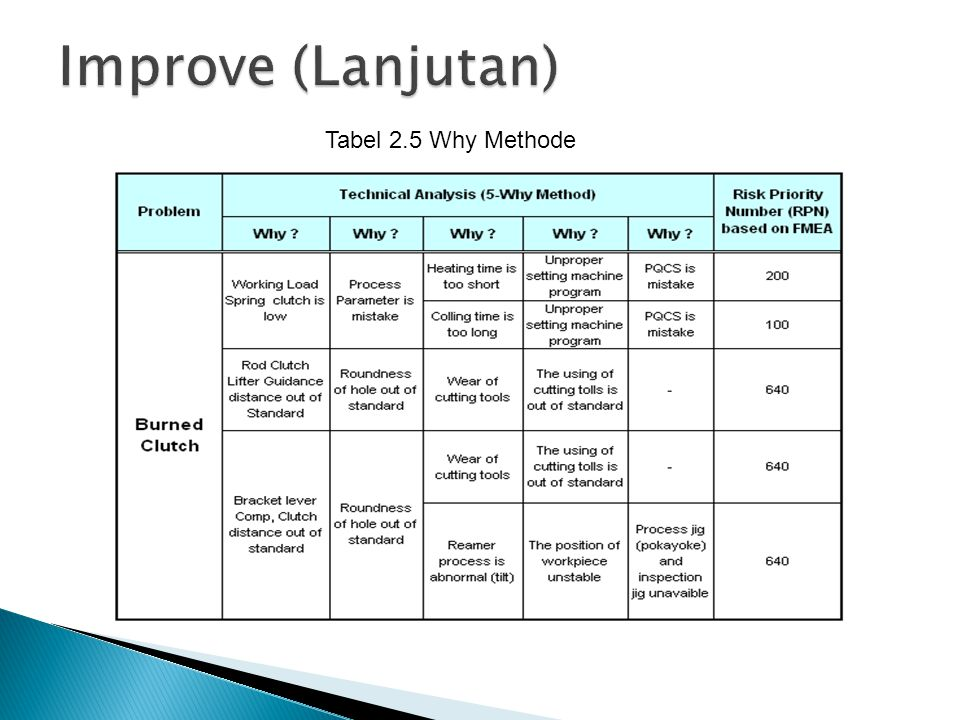 Improve (Lanjutan) Tabel 2.5 Why Methode