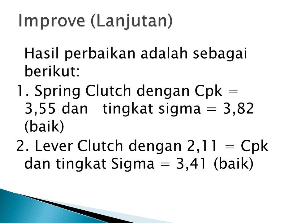 Improve (Lanjutan) Hasil perbaikan adalah sebagai berikut: 1. Spring Clutch dengan Cpk = 3,55 dan tingkat sigma = 3,82 (baik)
