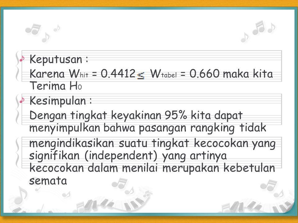 Keputusan : Karena Whit = 0.4412 Wtabel = 0.660 maka kita Terima H0. Kesimpulan :