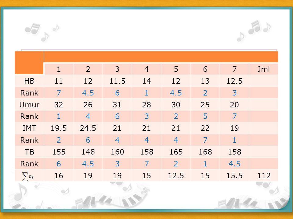 1 2. 3. 4. 5. 6. 7. Jml. HB. 11. 12. 11.5. 14. 13. 12.5. Rank. 4.5. Umur. 32. 26.