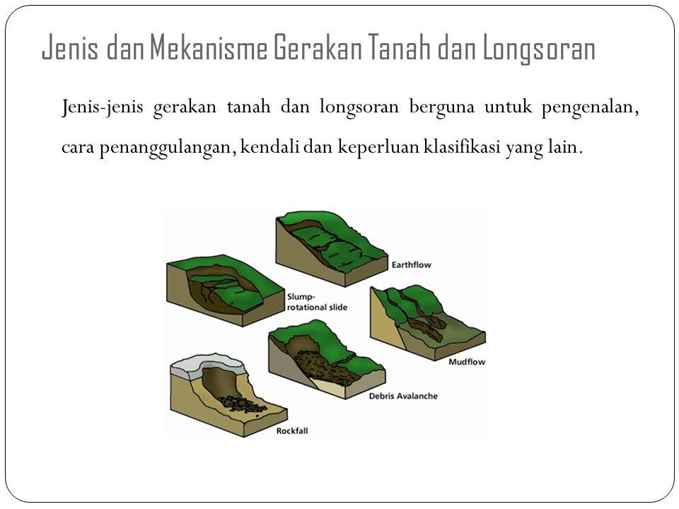 Jenis dan Mekanisme Gerakan Tanah dan Longsoran