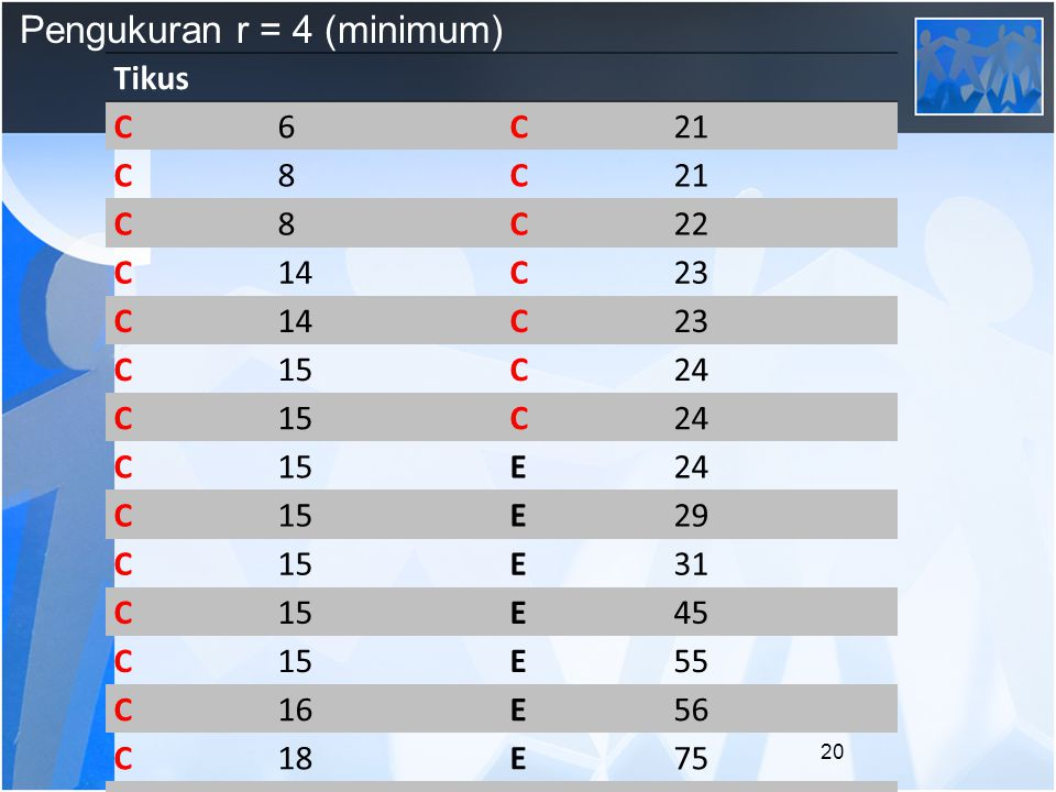 Pengukuran r = 4 (minimum)