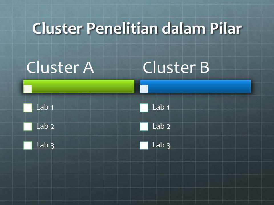 Cluster Penelitian dalam Pilar