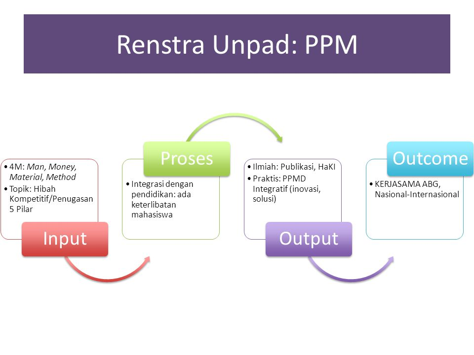 Renstra Unpad: PPM Input Proses Output Outcome
