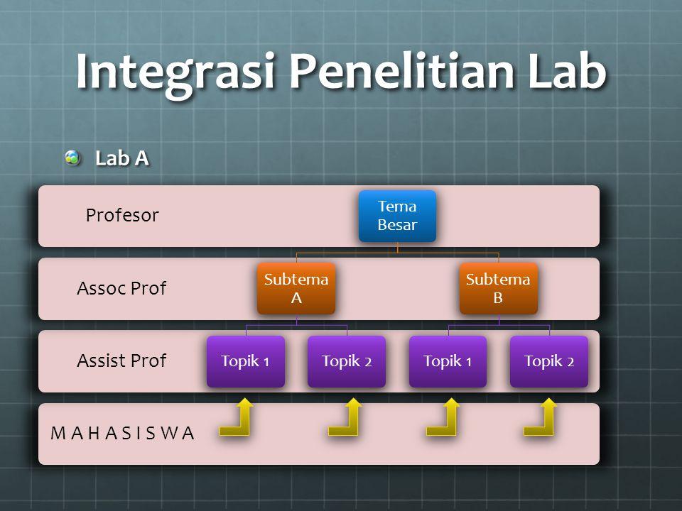 Integrasi Penelitian Lab
