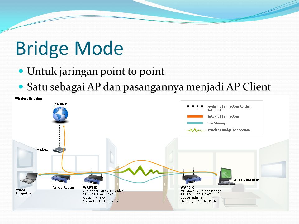 Bridge Mode Untuk jaringan point to point