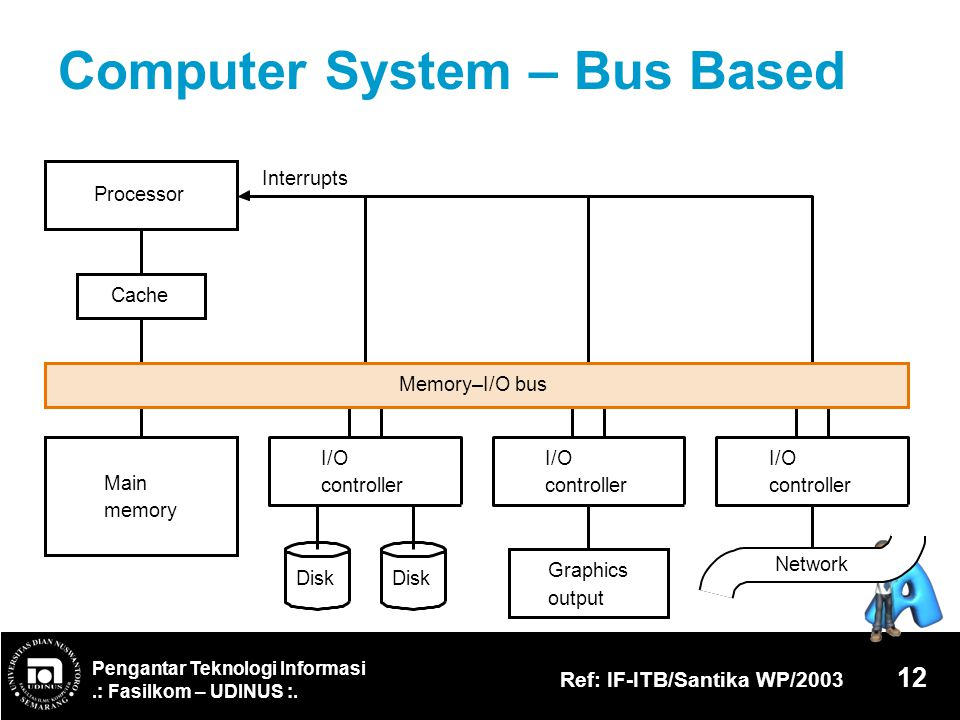 Computer System – Bus Based