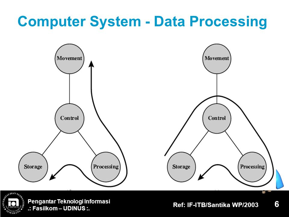 Computer System - Data Processing
