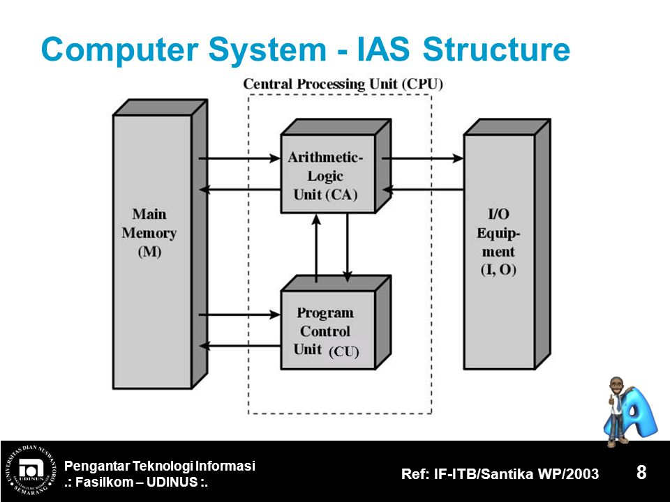 Computer System - IAS Structure