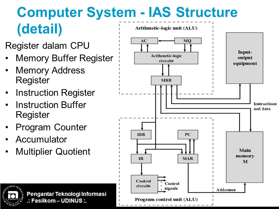 Computer System - IAS Structure (detail)