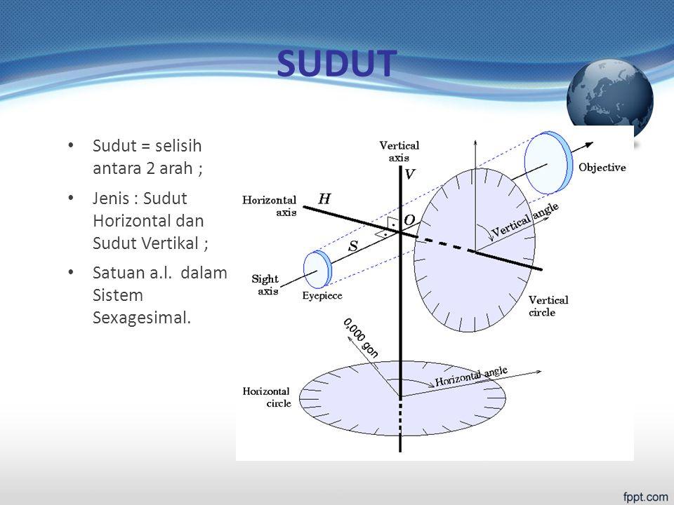 SUDUT Sudut = selisih antara 2 arah ;