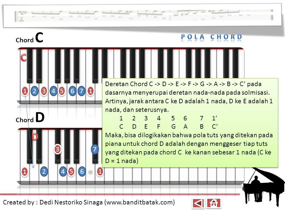 Chord C 1. 3. 5. C. 2. 4. 6. 7. Pola chord.