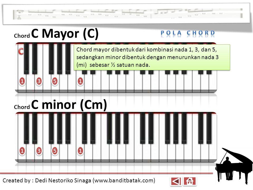 C Chord C Mayor (C) Pola chord