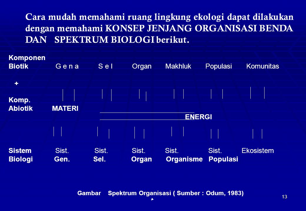 Gambar Spektrum Organisasi ( Sumber : Odum, 1983)