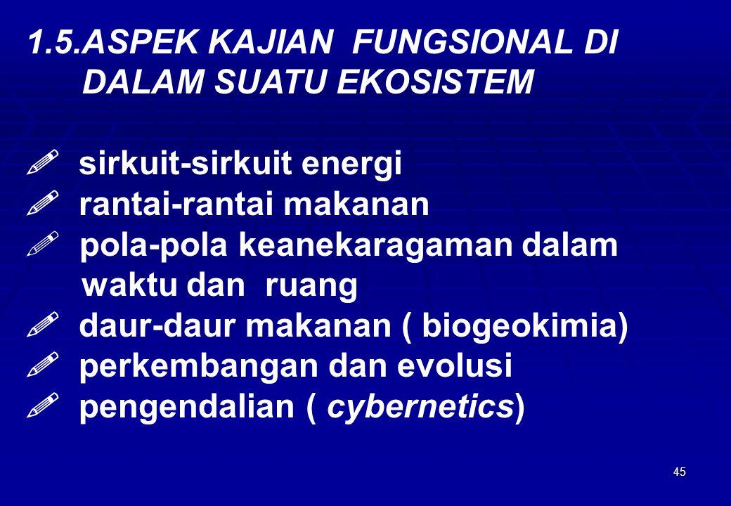 1.5.ASPEK KAJIAN FUNGSIONAL DI