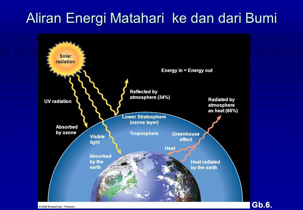 Aliran Energi Matahari ke dan dari Bumi