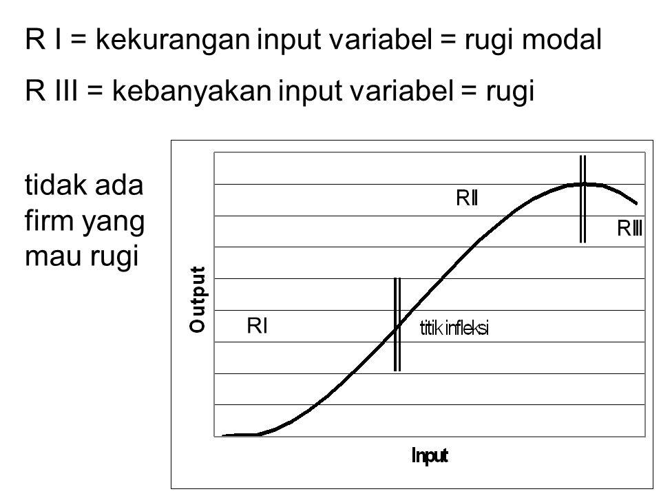 R I = kekurangan input variabel = rugi modal