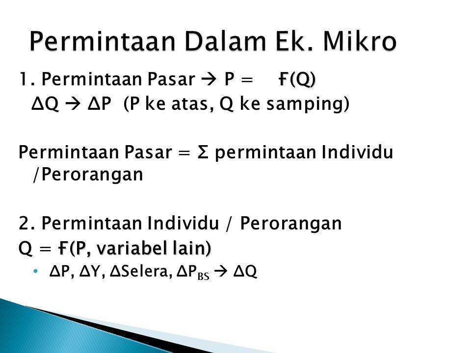 Permintaan Dalam Ek. Mikro