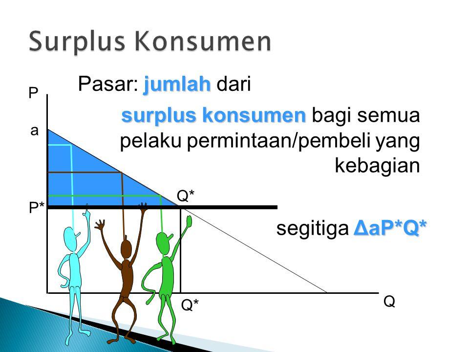 Surplus Konsumen Pasar: jumlah dari