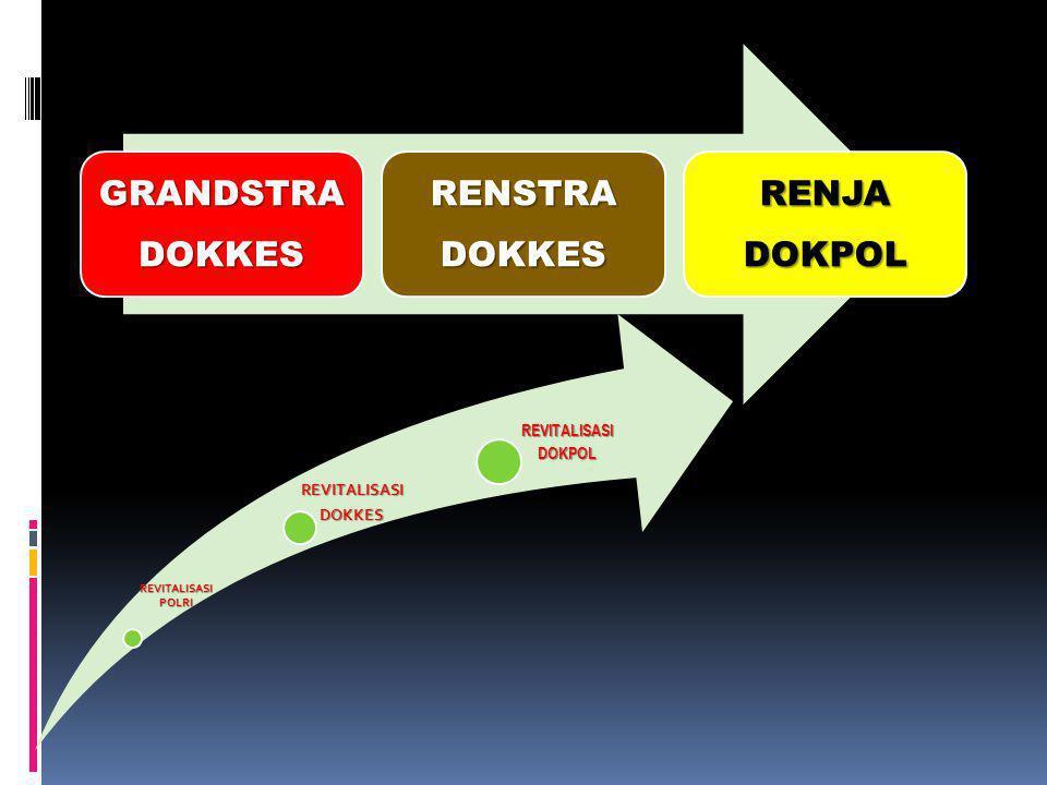 GRANDSTRA DOKKES RENSTRA DOKPOL RENJA REVITALISASI POLRI DOKKES DOKPOL