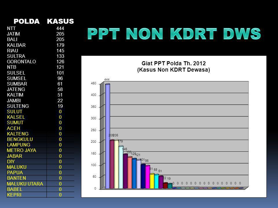 PPT NON KDRT DWS POLDA KASUS NTT 444 JATIM 205 BALI KALBAR 179 RIAU
