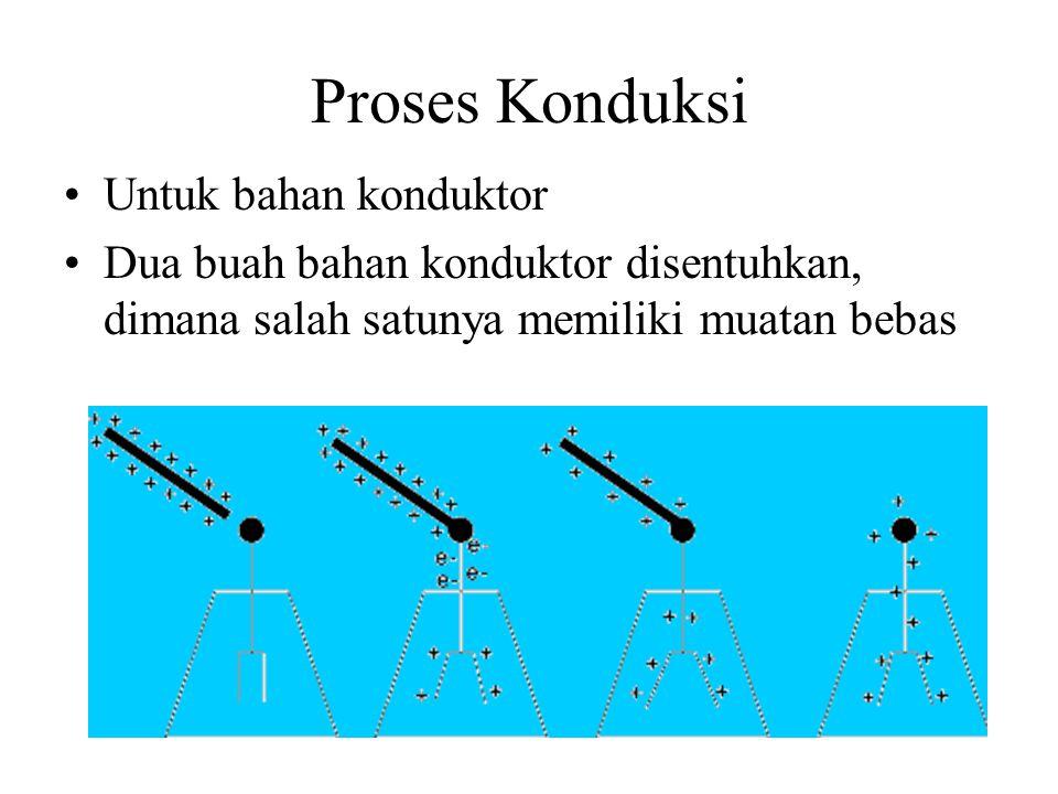 Proses Konduksi Untuk bahan konduktor