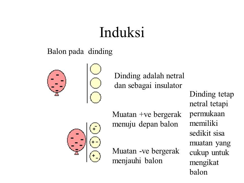 Induksi Balon pada dinding Dinding adalah netral dan sebagai insulator