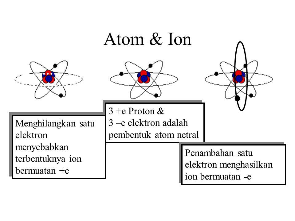 Atom & Ion 3 +e Proton & 3 –e elektron adalah pembentuk atom netral