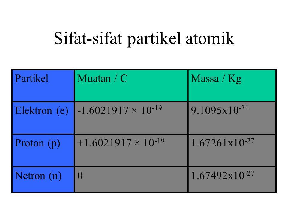 Sifat-sifat partikel atomik