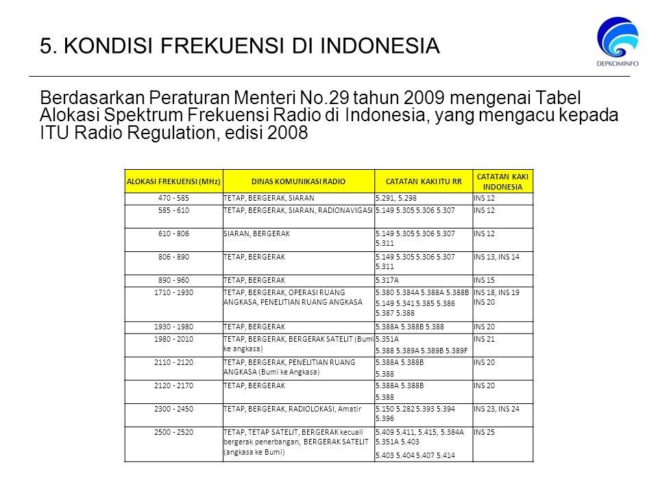 5. KONDISI FREKUENSI DI INDONESIA