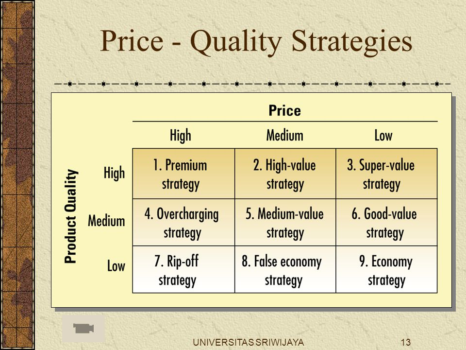 Price - Quality Strategies