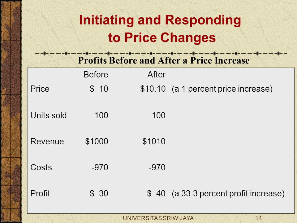 Profits Before and After a Price Increase