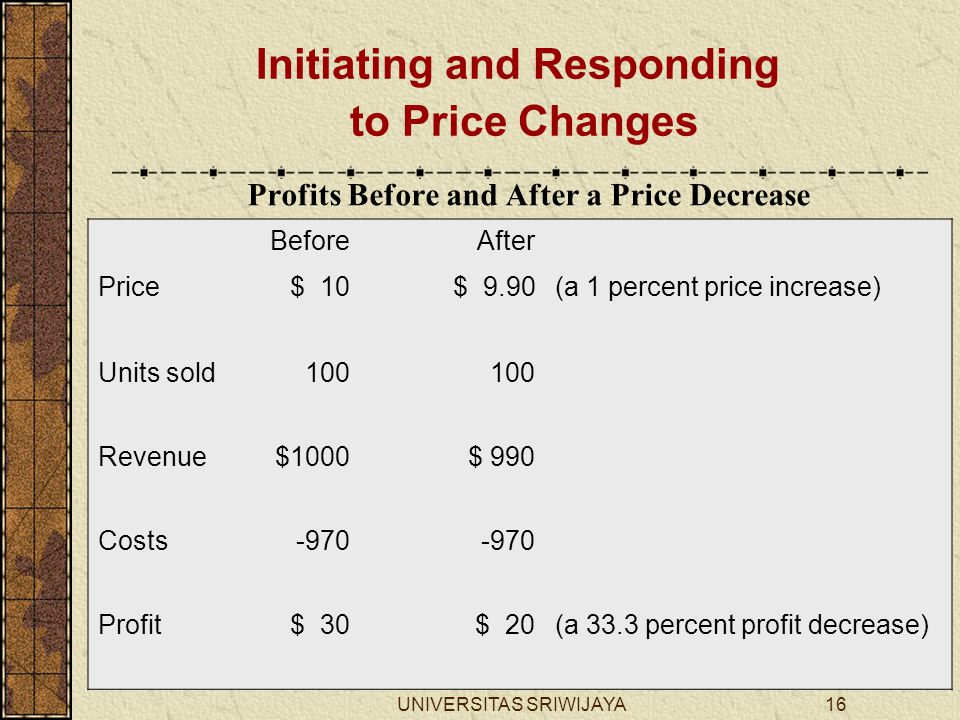 Profits Before and After a Price Decrease