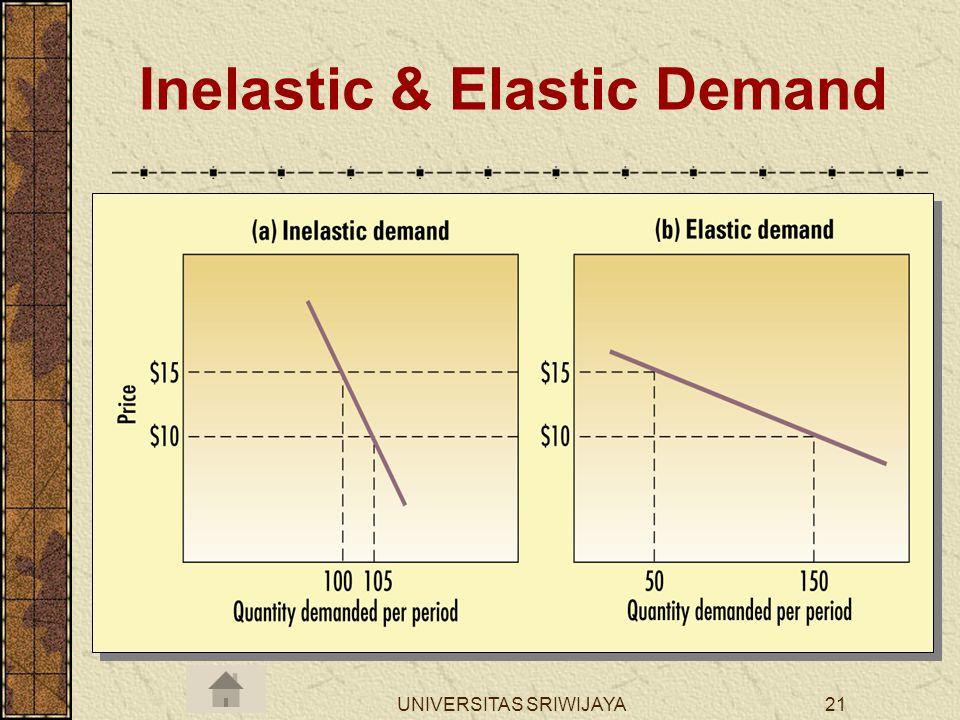 Inelastic & Elastic Demand