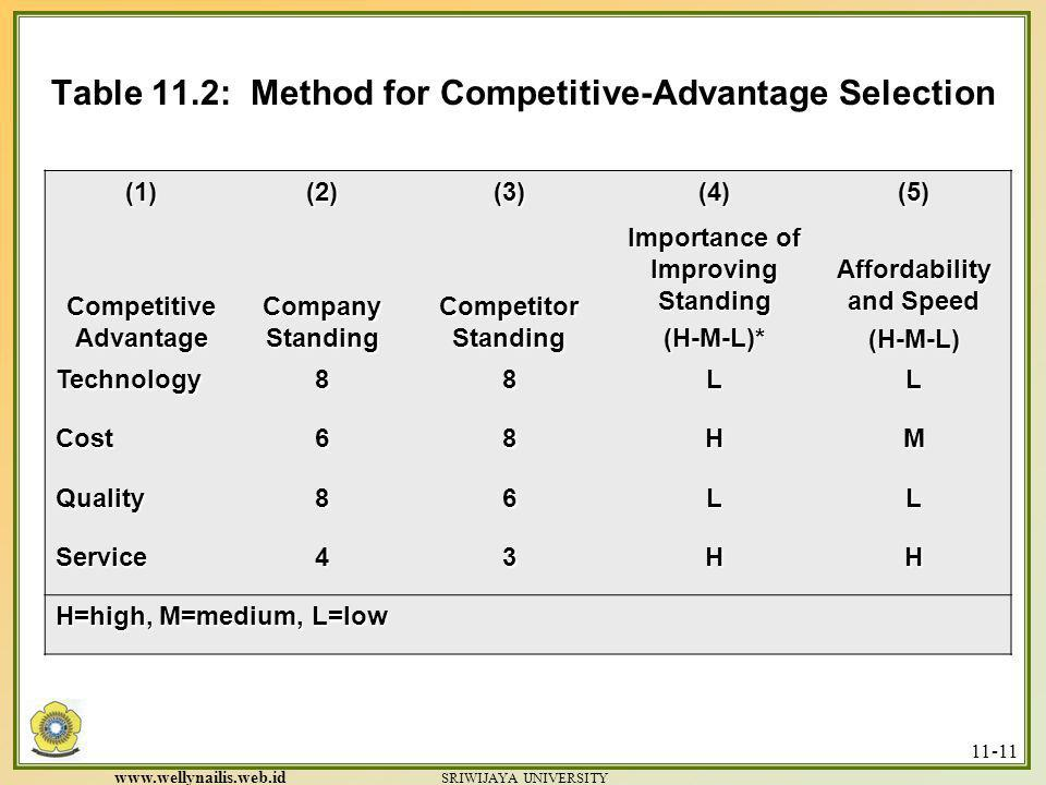 Table 11.2: Method for Competitive-Advantage Selection