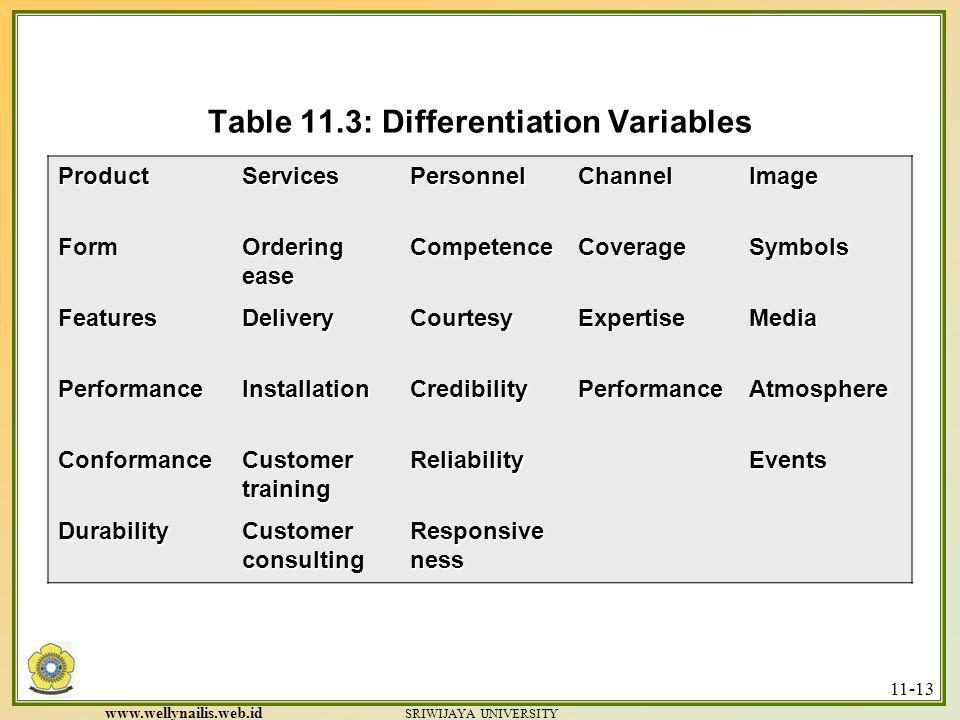 Table 11.3: Differentiation Variables