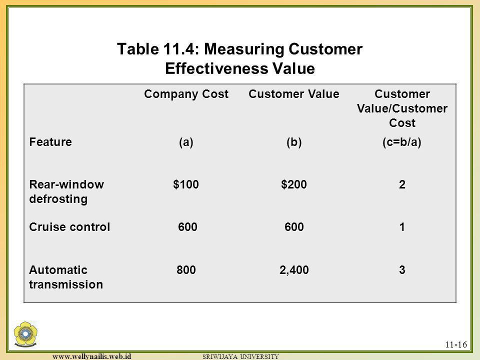 Table 11.4: Measuring Customer Effectiveness Value