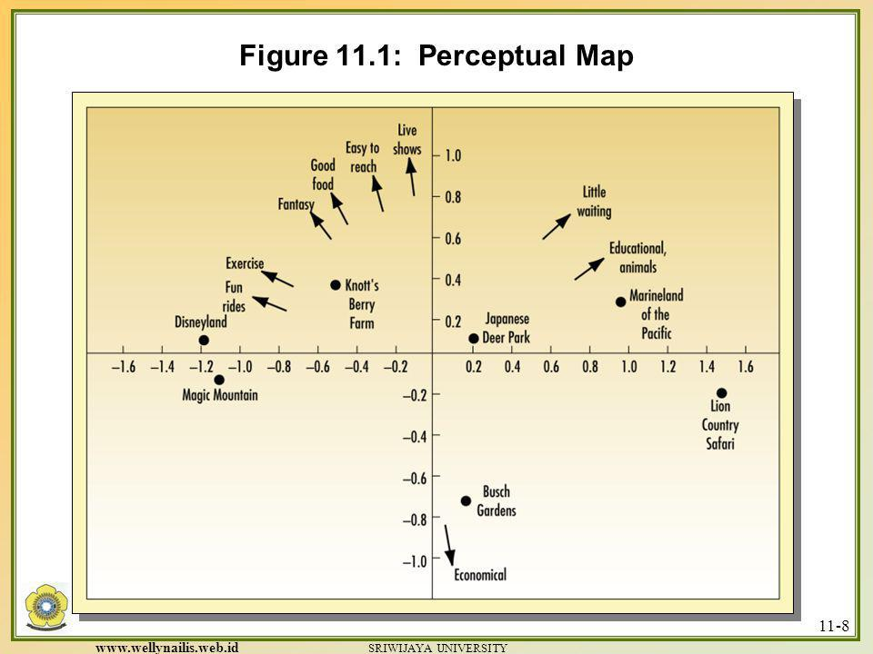 Figure 11.1: Perceptual Map