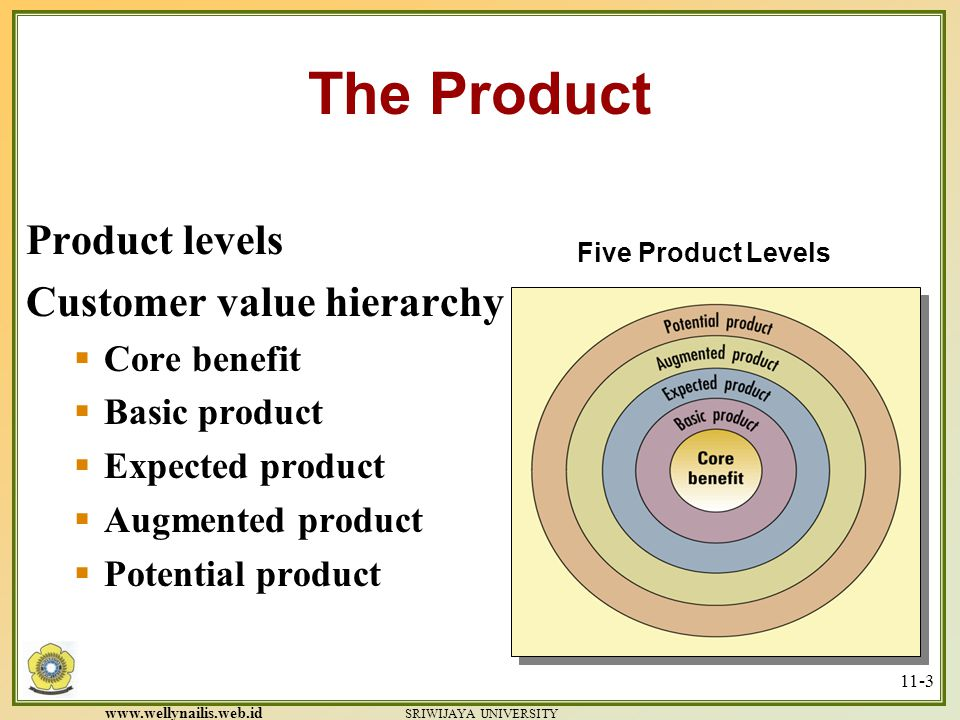 The Product Product levels Customer value hierarchy Core benefit