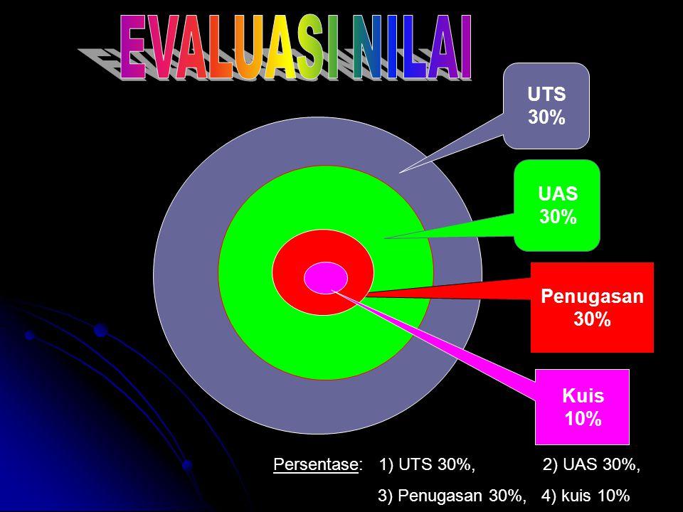 UTS 30% UAS 30% Penugasan 30% Kuis 10%