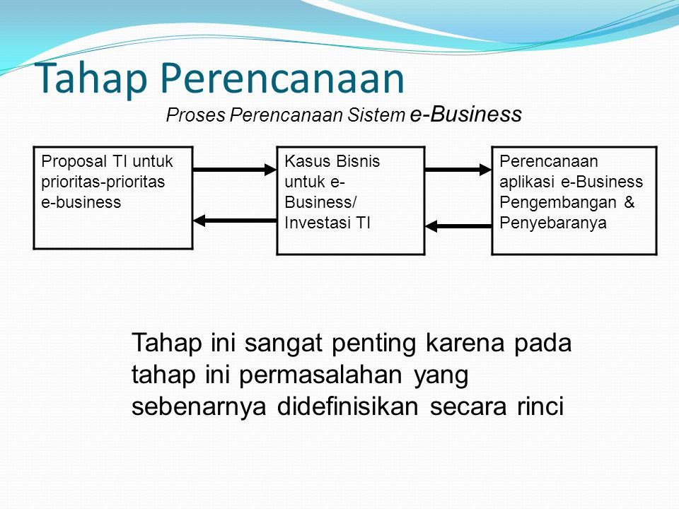 Tahap Perencanaan Proses Perencanaan Sistem e-Business. Proposal TI untuk prioritas-prioritas e-business.