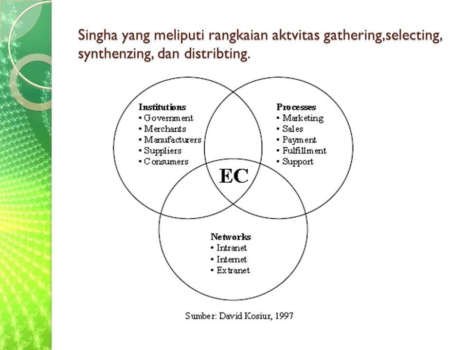 Singha yang meliputi rangkaian aktvitas gathering,selecting, synthenzing, dan distribting.