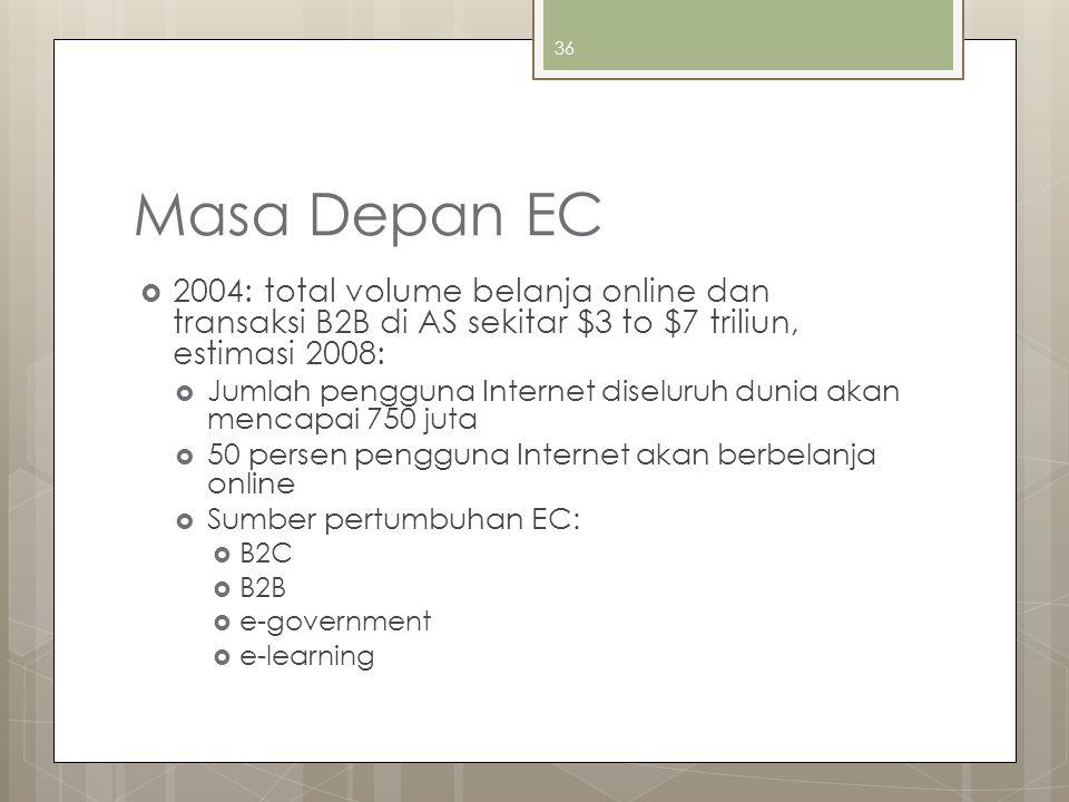 Masa Depan EC 2004: total volume belanja online dan transaksi B2B di AS sekitar $3 to $7 triliun, estimasi 2008: