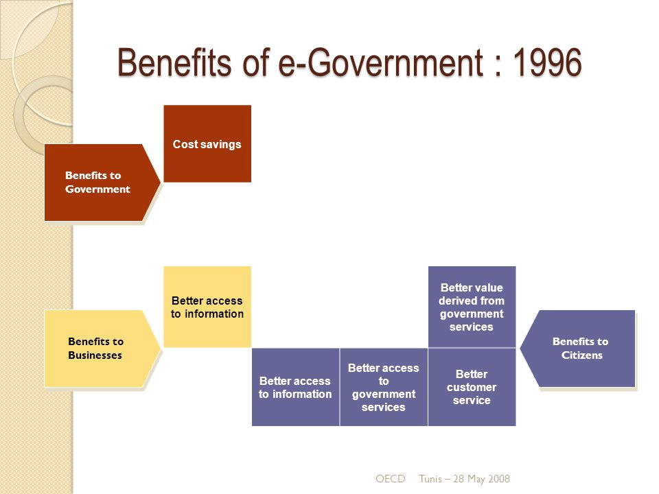 Benefits of e-Government : 1996