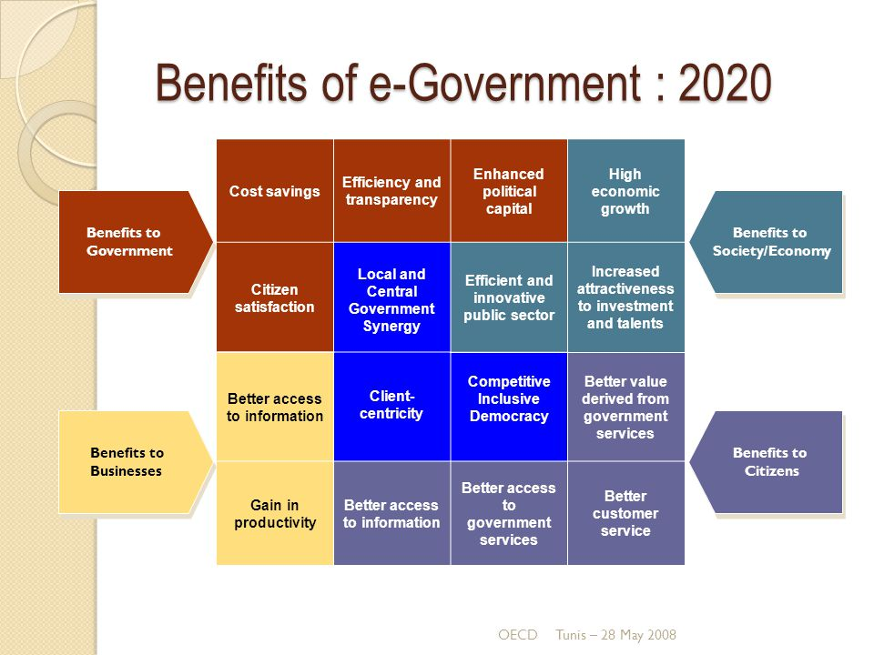 Benefits of e-Government : 2020