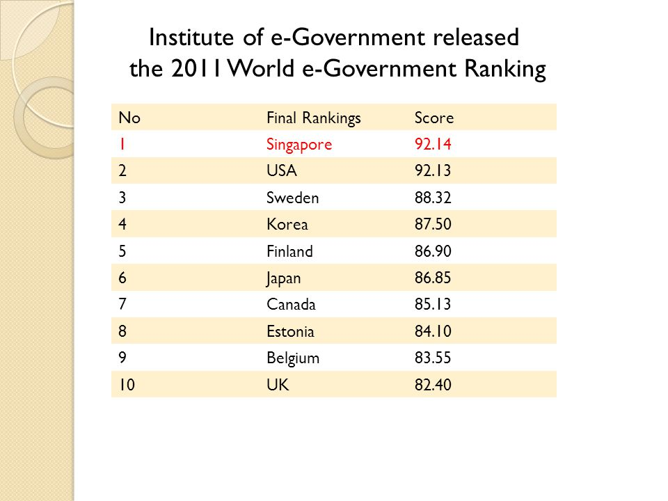 Institute of e-Government released the 2011 World e-Government Ranking