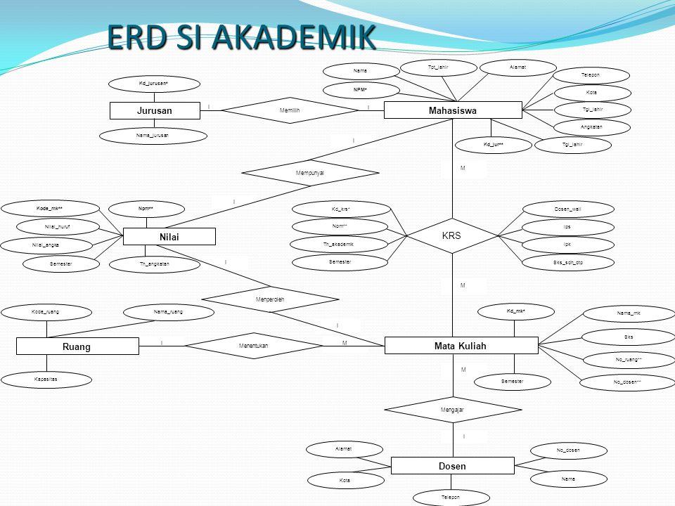 ERD SI AKADEMIK Mahasiswa Mata Kuliah Dosen Nilai Jurusan KRS Ruang
