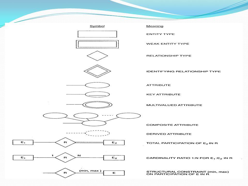 ER Data Model Chapter 8 - Process Modeling Teaching Tips