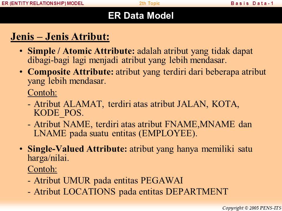 Jenis – Jenis Atribut: ER Data Model